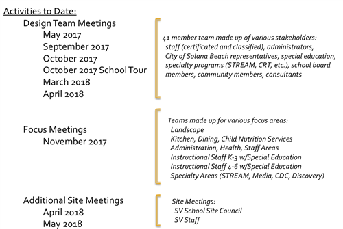 List of Activities and Dates