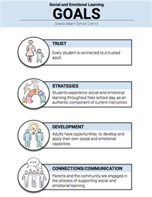 Social And Emotional Learning Goals chart with Trust, Strategies, Development, Connections/Communication