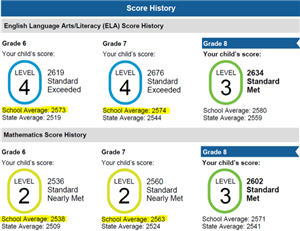 Screenshot of a sample Score History section of a CAASPP Electronic Score Report